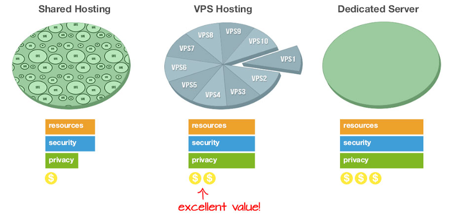 VPS Comparing